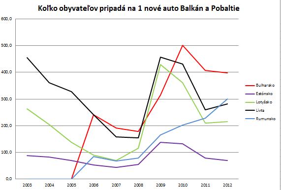 Balkan a Pobaltie