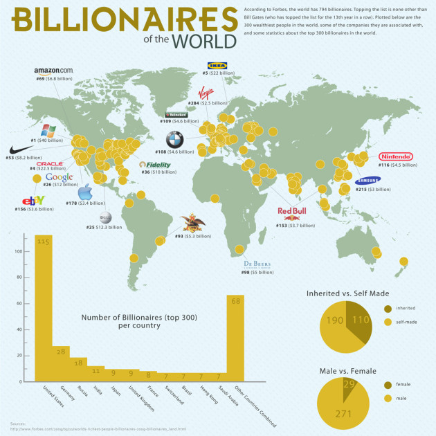 world_Billionaires