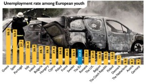 Unemployment rate amongs youth poeple Europe