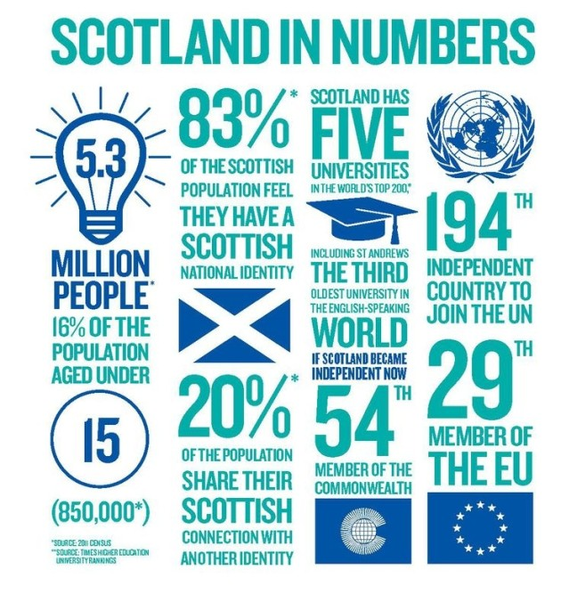 Basic facts about Scotland